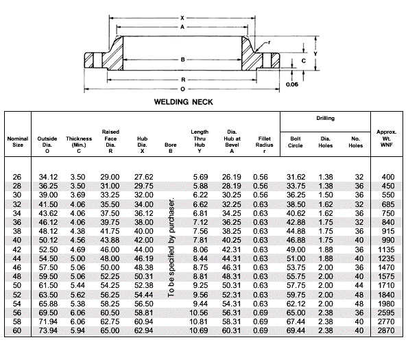 Weldneck Flanges Class 300 Weld Neck Blind Series B Stainless Steel