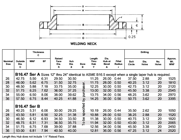 Flange Dimensions Class 900 Weldneck Flanges Class 900 Lbs